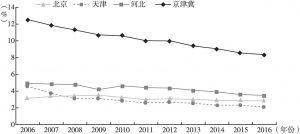图5 2006~2016年京津冀医药制造业主营业务收入占比