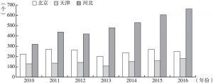 图9 2010~2016年京津冀博物馆陈列展览数量