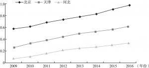 图8 2009~2016年京津冀三地产业结构综合指数
