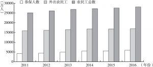 图3 2011~2016年农民工参保情况