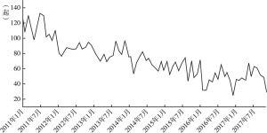 图4 2011年1月至2017年7月月度较大及以上事故序列