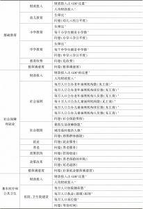 表5-1 城市基本公共服务力评价指标体系(理论模型)-续表1