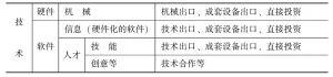 表4-1 技术转移的形态