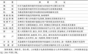 表6-1 区域数字化教育资源共建共享系统要素