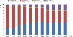 图3.4 城镇居民收入来源结构变化趋势(%)