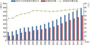 图6.1 中国医疗卫生机构床位数变动趋势