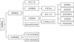 图6-9 企业CIO的激励机制