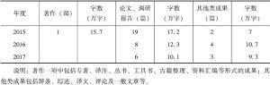 经济研究所-续表2