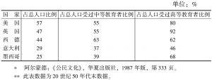 表5-3 参加志愿性社会团体的成年人口比例<superscript>*</superscript>