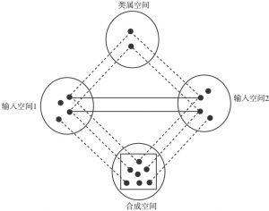 图3-1 概念整合网络示意