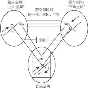 """图3-2 """"佛教僧侣谜题""""整合的网络表征"""
