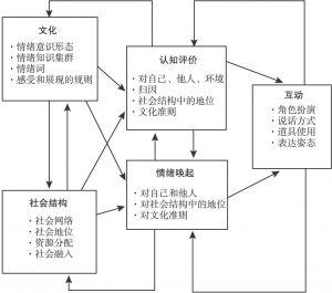图4-2 社会情绪的分析模型