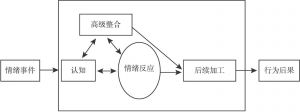 图4-4 情绪情节模型的简化模型