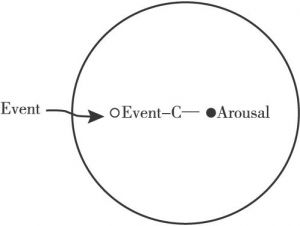 """图4-7 当事者""""事件认知—情绪""""心理空间"""