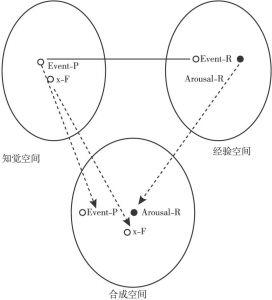 """图4-8 旁观者""""事件认知—情绪""""心理空间形成的概念整合过程"""