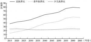图14 2015~2065年中国人口抚养比变化趋势