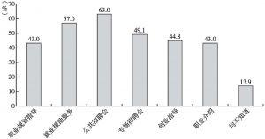 图16 公共就业服务知晓度