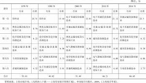 表1 1978~2016年主要年份上海工业行业总产值前六位行业及其占制造业总产值比重