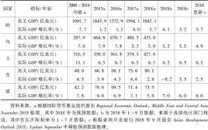 表1 中亚五国国内生产总值指标