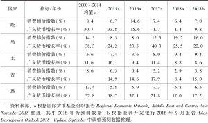表2 中亚五国年度消费物价指数和广义货币增长率