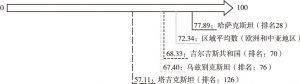 图1 中亚国家营商环境指标总分及排名