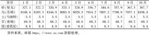 表3 2018年中亚五国货币兑美元汇率月度数据