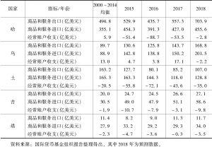 表4 中亚五国进出口和经常账户数据