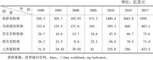 表1 中亚国家国内生产总值(1990~2017)
