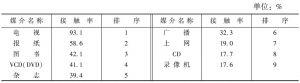 表5-22 2003年我国国民对各类媒体的平均接触率及其排序(N=8330)