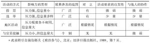表8-1 政治参与的因素和活动的方式<superscript>*</superscript>