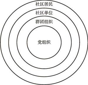图2 以党组织为核心的同心圆