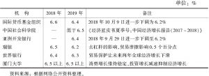 表2 部分机构对2019年中国经济增长的预测