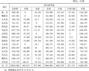 表3 渭北高原集中连片特困地区交通基础设施建设情况