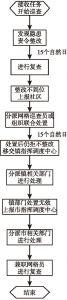 图1 闭环工作机制