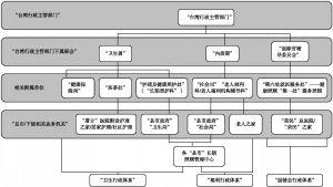 """图4-1 """"卫生福利部""""成立前台湾地区长期照顾主要""""行政系统"""""""