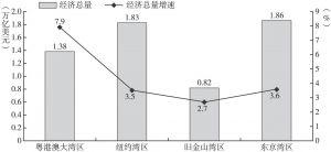 图1 2017年四大湾区经济总量及增速