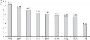 图6 2017年珠三角各市对高新技术企业贷款余额占贷款余额的比重