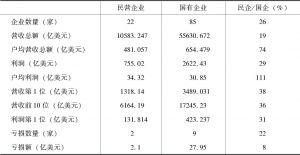 表8-8 《财富》世界500强中国大陆企业有关数据
