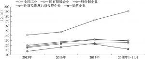 图4-9 工业企业人均主营业务收入