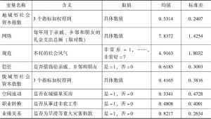 表2 社会资本描述性统计