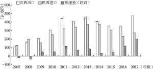 图1 2007~2017年中巴双边贸易情况
