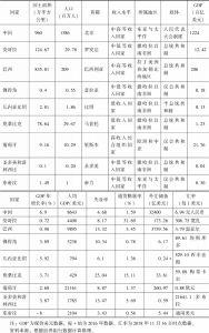 表1 中国与葡语国家基本信息与经济指标(2017年)