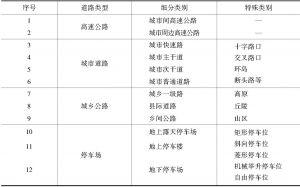 表4-22 场景采集道路类型要求