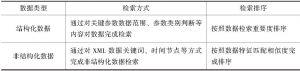 表4-49 数据库接口规范