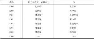 表4-51 城市代码索引