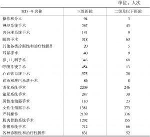 表18 民营综合医院出院患者各系统手术及操作人次