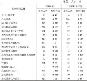 表19 民营综合医院出院患者重点疾病出院人次