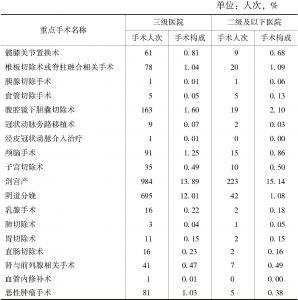 表22 民营综合医院出院患者重点手术人次