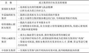 表2 部分医生集团的目标及发展规划