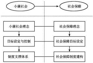 图6-2 小康社会与社会保障互动建构
